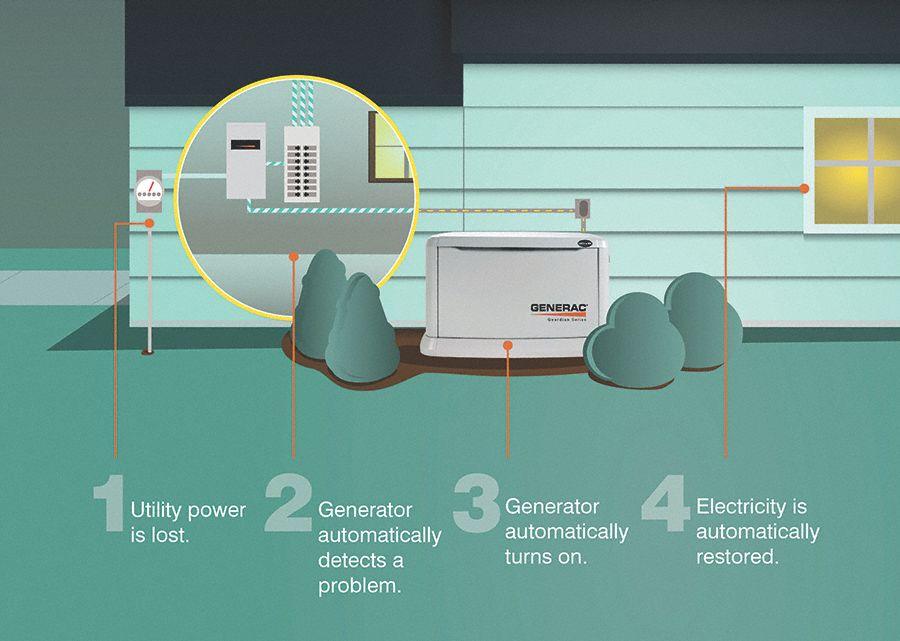 Generac 5837 Wiring Diagram - Electrical Drawing Wiring Diagram •